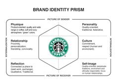brand prism examples - Google Search