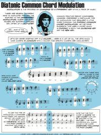 Diatonic Common Chord Modulation