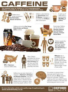 Caffeine, Caffeine Supplements , Caffeine Powder, Caffeine Tablets, Caffeine History, Health Benefits of Caffeine.