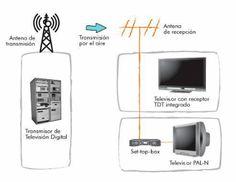 ¿QUÉ ES UN DECODIFICADOR? TELEVISION DIGITAL