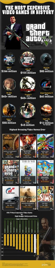 Most Expensive Video Games In History - the GTA series is at the top.