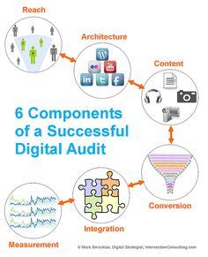 Criterios para una auditoría de Social Media Marketing