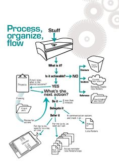 Process, organize, flow diagram #GTD #Productivity