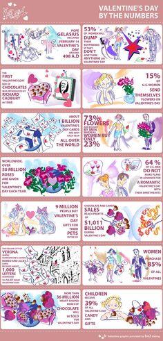 Des choses à savoir sur la Saint-Valentin - Be2.fr rencontres en ligne