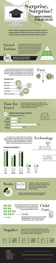 Hidden Expenses of Online College