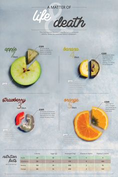 This graphic shows the time it takes for four fruits to rot past edibility.