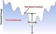 Hamiltonian Operator | Total Energy