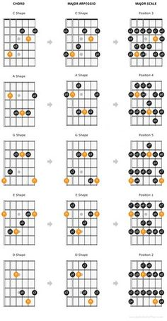 The CAGED guitar theory system is a way of organizing the guitar fretboard in a meaningful way to allow you to play up and down the fretboard with ease.