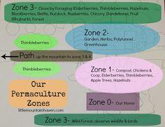 Permaculture Zones.jpg