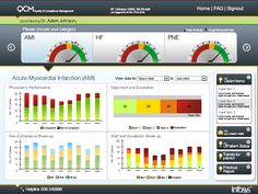 Infosys - Clinical Intelligence Dashboards Reporting   Hospital ...