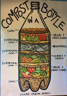 "Show students the science behind composting with this hands-on ""compost in a bottle"" experiment"