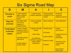 six sigma - Google Search