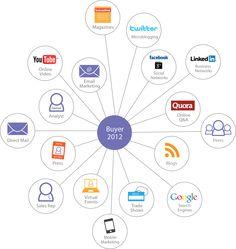 http://www.asdirectwebservices.com/our-services/social-media/social-media-marketing/