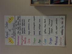 Put adjectives in this order when describing a noun.