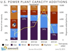 Distributed Solar Surges in Early 2015