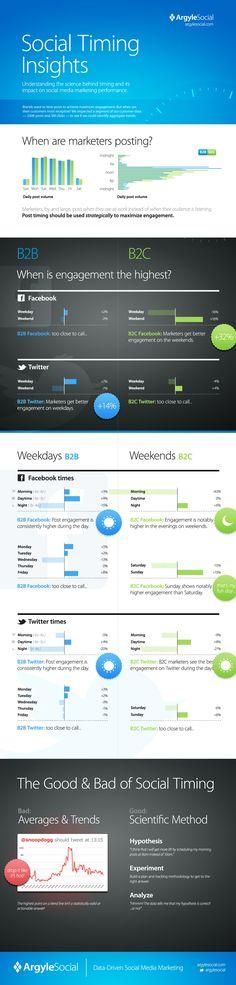 Qué horario es el mejor para el Social Media marketing #infografia #infographic #marketing #sm