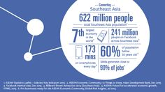 Facebook has announced that they now have more than 241 million users across South East Asia – well over a third of the region's total population.