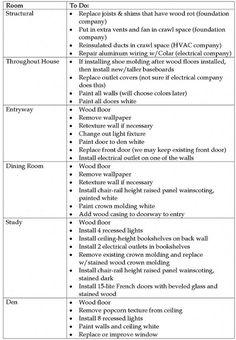 kitchen remodeling checklist kitchen ideas pinterest