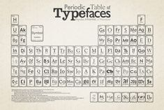 Different use of fonts for each element on the periodic table. Don't think each typeface expresses each element though.