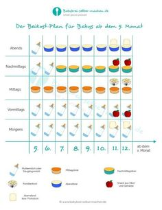 Introducing complementary foods for babies from the month: how it works-Beikost einführen für Babys ab dem Monat: So geht es Complementary food plan for babies from the month for the introduction of complementary food. infographic to print. Baby Tips, Baby Care Tips, Baby Hacks, Baby Ideas, Parenting Plan, Kids And Parenting, Foster Parenting, Parenting Classes, Parenting Hacks