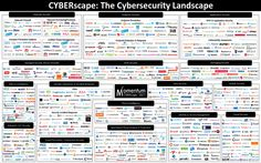The Cybersecurity Mega Cycle Aftermath Security Companies, Security Service, Cyber Attack, Information Graphics, Feeling Overwhelmed, Investing, Knowledge, Landscape, Magazine
