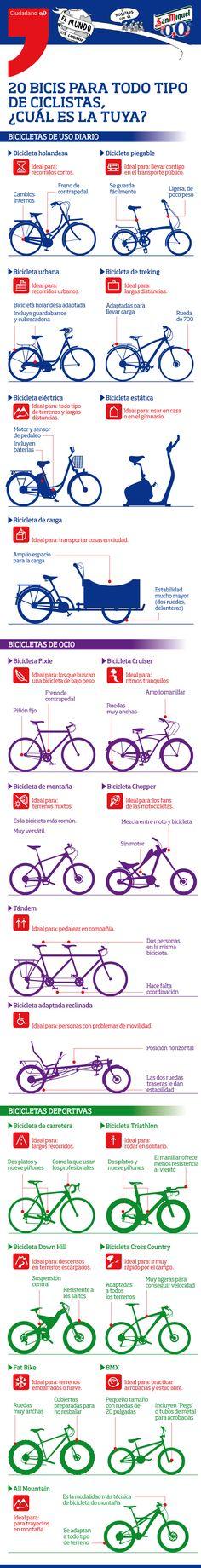 20 tipos de bicicletas para usar en la ciudad en los desplazamientos diarios, por ocio o para un uso más deportivo, ¿sabes ya cuál es tu tipo de bici ideal?