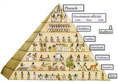 Ancient Egypt Web Quest
