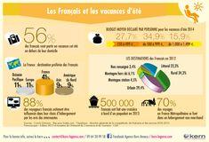 7- Les français et les vacances