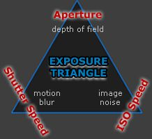 Camera Exposure: Aperture, ISO & Shutter Speed