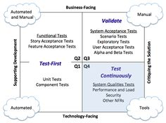 Figure 6. Agile Testing Quadrants. (Adapted from Ref 1 & 2)
