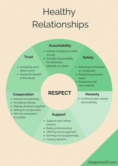 For having healthy, grown-up relationships: