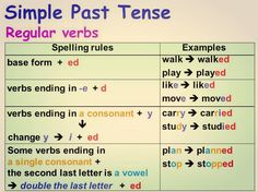 Forum | ________ English Grammar | Fluent LandSimple Past Tense – Regular Verbs | Fluent Land