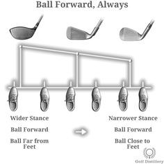 The golf ball can and is usually positioned differently in relation to the club at hand. There are two main competing philosophies regarding this. One recommends to position the ball forward always while the other recommends to move the ball along a continuum in relation to the club at hand. Both are explained.