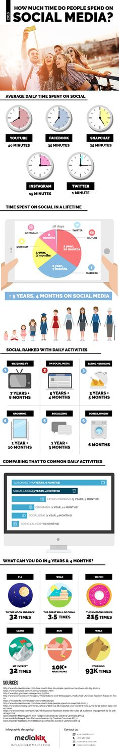People apparently spend more time on social media than they do on eating and drinking. See where consumers are spending their time - hours, days, and years - on each social network.