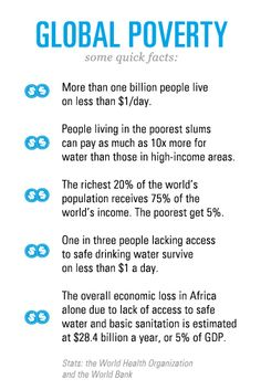 Some quick facts on global poverty provided by the World Health Organisation and the World Bank.