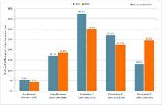 generations-sportswear-spend-chart