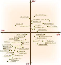 """""""pinto: コーヒー豆、味グラフ こういうのを探してた! """""""