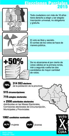 infograf elecciones 2015 #Cuba