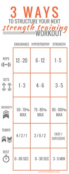 3 WAYS TO STRUCTURE YOUR NEXT STRENGTH TRAINING WORKOUT | Burpees for Breakfast
