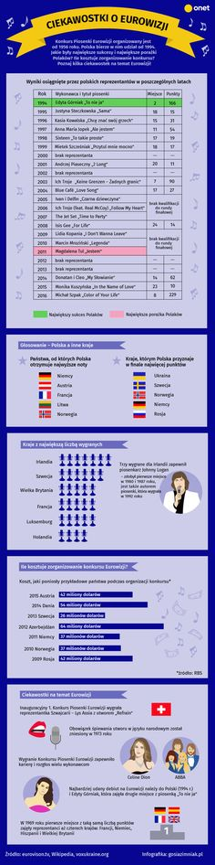 #eurovision #eurowizja #infografika #infographic