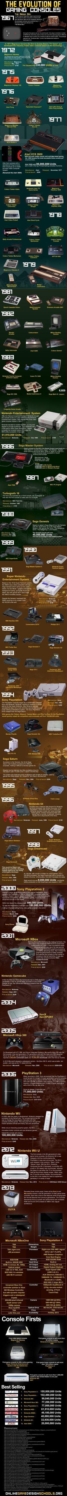 La Evolución de las Consolas de Juegos (1969 - 2013)  #Gaming: