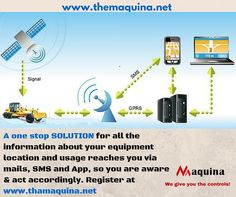 GPS tracks your equipment location and usage, and we pass this valuable info to you via SMS, mail and App, so you can transact! Register to a smarter way of working with www.themaquina.net