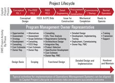Pmp on pinterest project management user story and mind for Multi generational project plan template