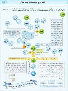 اطلس الأنبياء Islam Beliefs, Duaa Islam, Islam Religion, Islam Muslim, Islam Quran, Islamic Posters, Islamic Phrases, Islamic Images, Islamic Pictures