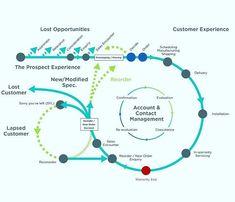 Kuvahaun tulos haulle entrepreneur customer journey