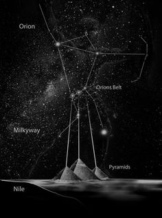 """""""Together the 3 Pyramids of Giza demonstrate the concept of sacred alignment, as they form a precise three dimensional map of the stars in the belt of Orion."""" Ancient Wisdom – Sacred Alignment and the Constellation of Orion Aliens And Ufos, Ancient Aliens, Ancient Egypt, Ancient History, Orion's Belt, Space And Astronomy, Giza, Egyptian Art, Egyptian Pyramid"""