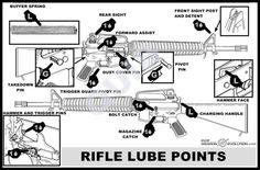 AR15 LUBE POINTS - AR15.COM