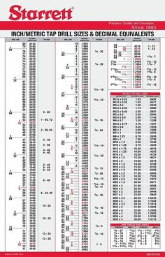 View and print out the Drill Tap Chart from Starrett!
