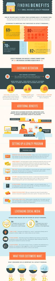 Finding Benefits In A Small Business Loyalty Program Infographic Business Loyaltyprogram Internet Marketing, Online Marketing, Digital Marketing, Media Marketing, Business Planning, Business Tips, Ecommerce, Loyalty Marketing, Loyalty Rewards