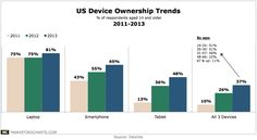 US Device Ownership Trends